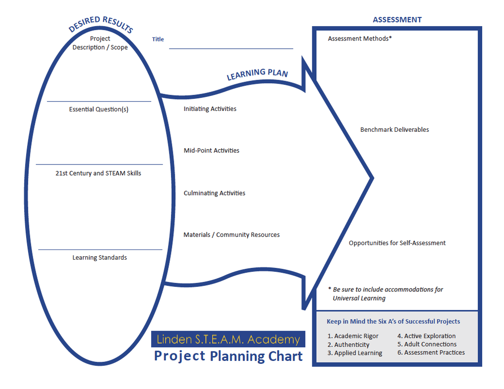 PBL Tools Linden STEAM Academy ProjectBased Learning - Project based learning lesson plan template